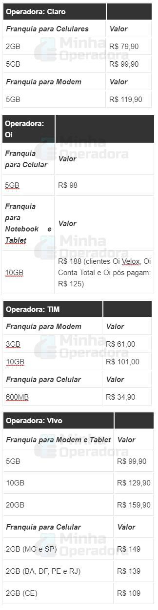 preços do 4G no lançamento no Brasil