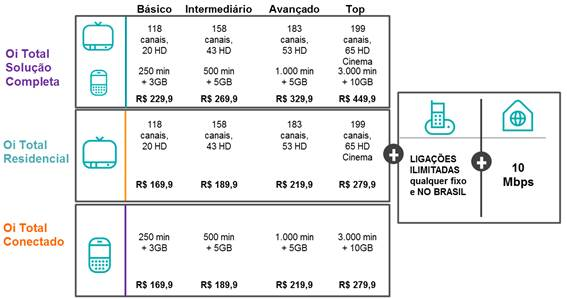 Tabela de valores do plano Oi Total