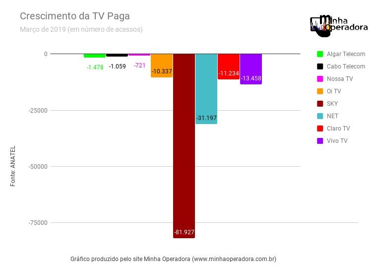 Todas as operadoras de TV Paga perdem clientes em março