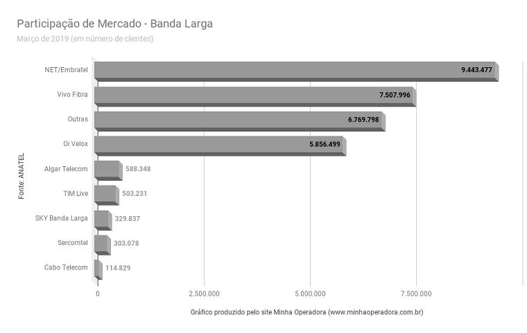 As operadoras de banda larga que mais ganharam e perderam clientes