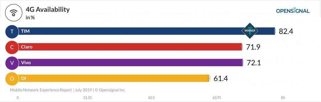 Resultados da OpenSignal