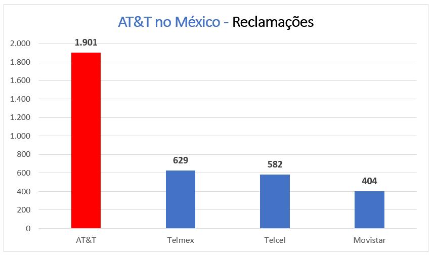 Gráfico - Reclamações AT&T