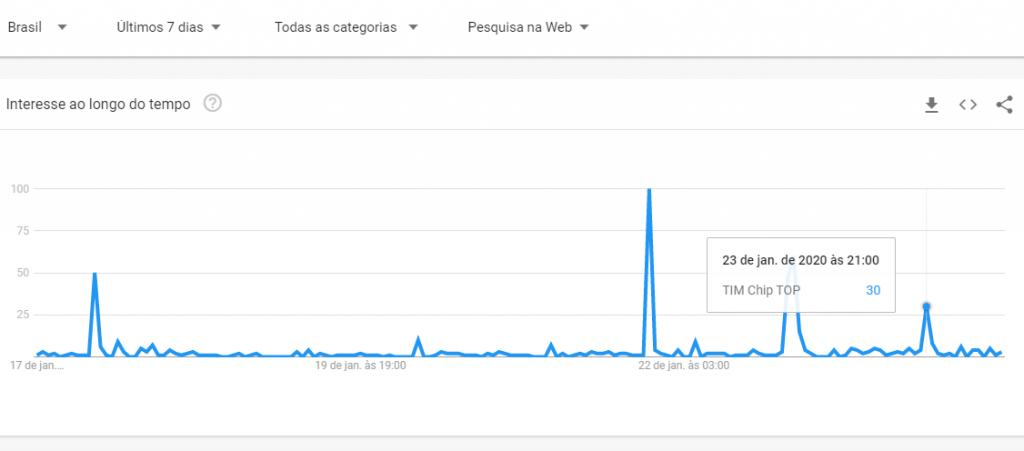 Gráfico do Google Trends