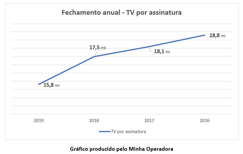 Gráfico - TV por assinatura