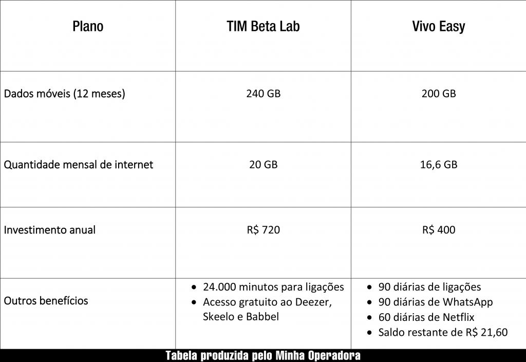 Comparativo Vivo Easy e TIM Beta