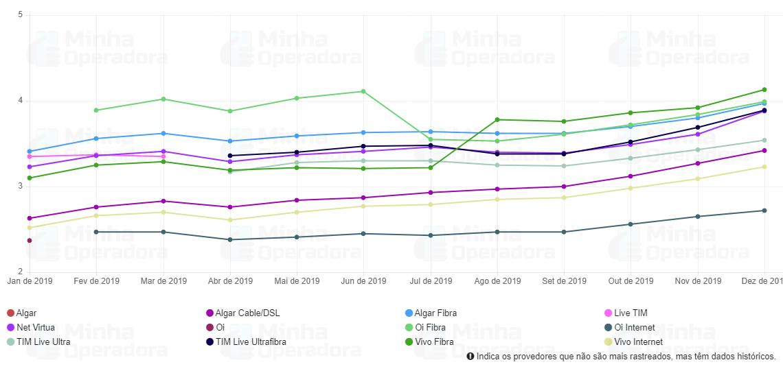 Ranking de velocidade da Netflix - Brazil (Ano de 2019)