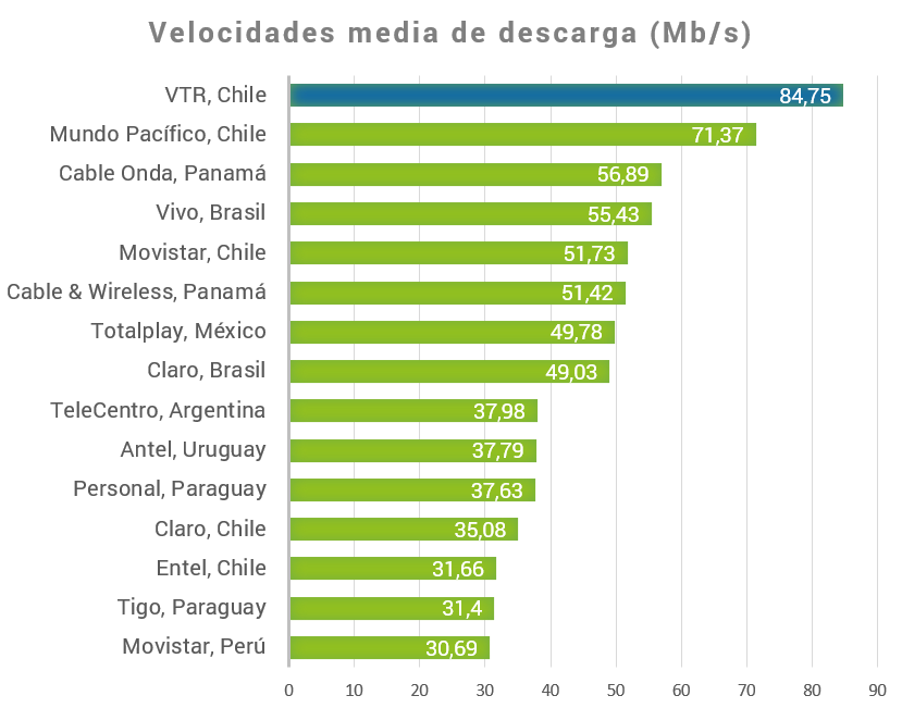 Ranking da nPerf