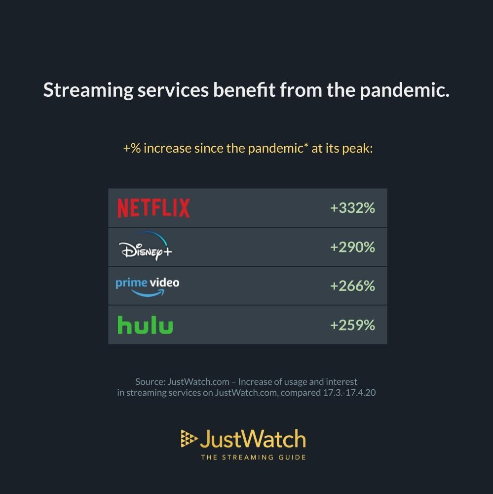 Gráfico - Streaming nos Estados Unidos