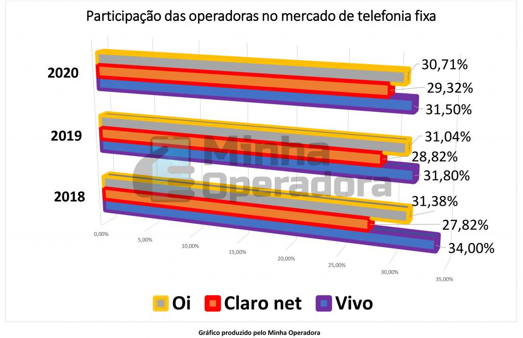 Gráfico - Market Share das Operadoras na Telefonia Fixa