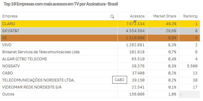 Ranking da Anatel - TV por assinatura