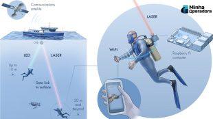 Wi-Fi debaixo d'água está perto de se tornar realidade