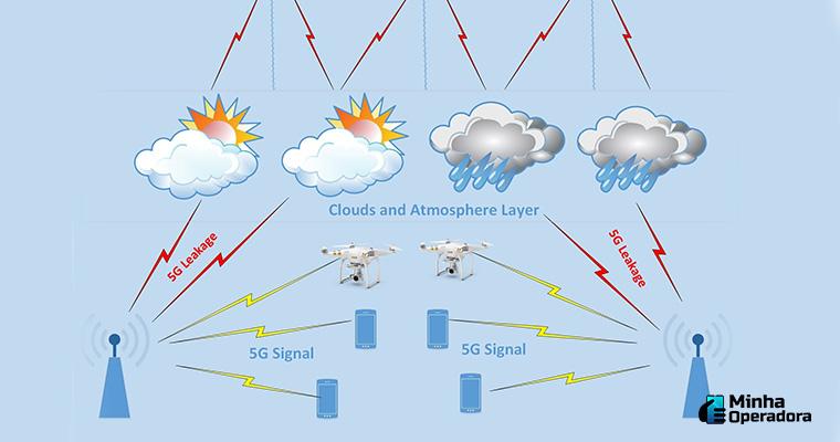 Interferência do 5G na previsão do tempo