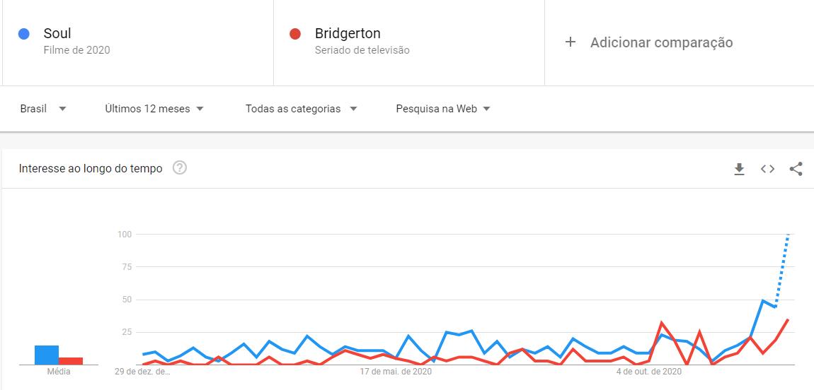 Disney+ e Netflix no Google Trends