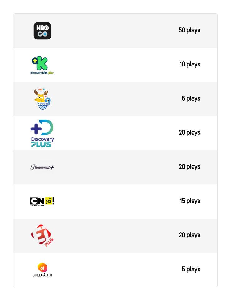 Tabela com as opções disponíveis para troca de plays no serviço de streaming