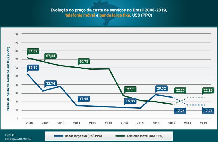 Evolução do preço da cesta de serviços no Brasil