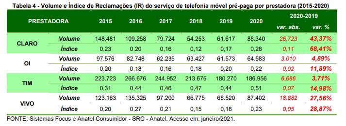 Tabela da Anatel com número de reclamações das operadoras no pré-pago