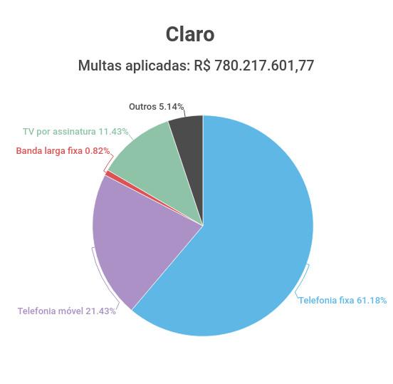 Gráfico de multas aplicadas à Claro