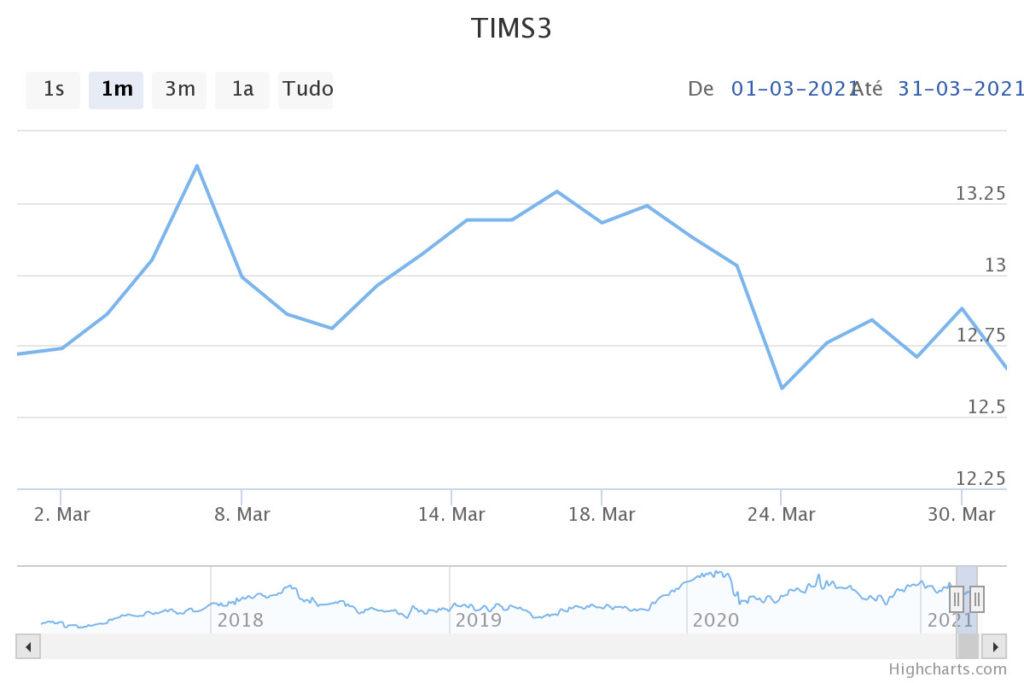 Evolução no mês de março das ações TIMS3 (TIM) na B3. Imagem: InfoMoney