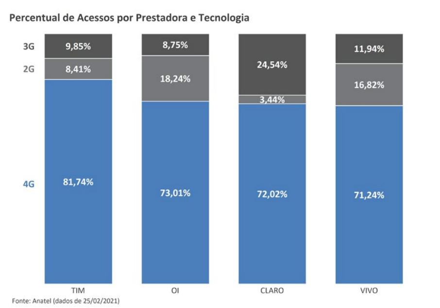 Percentual de acessos pelas operadoras e tecnologia