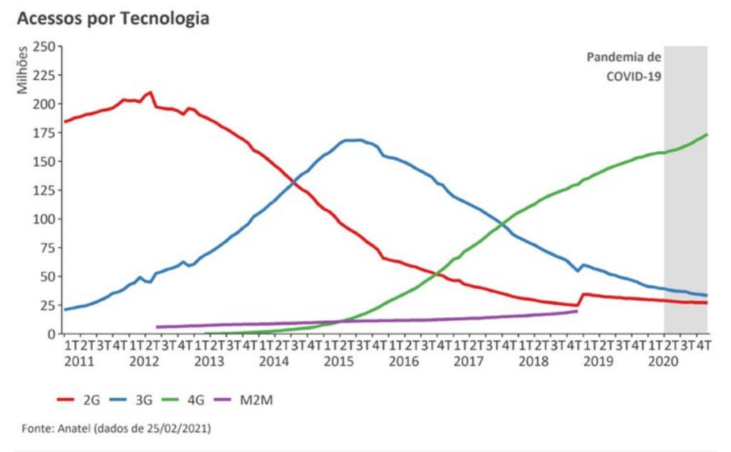Evolução das tecnologias 2G, 3G e 4G no Brasil