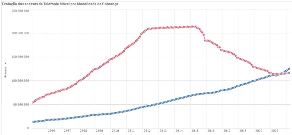 Gráfico da modalidade pré-pago divulgado pela Anatel