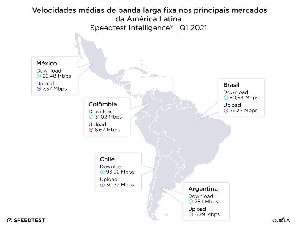 Velocidades médias de banda larga fixa nos principais mercados da América Latina