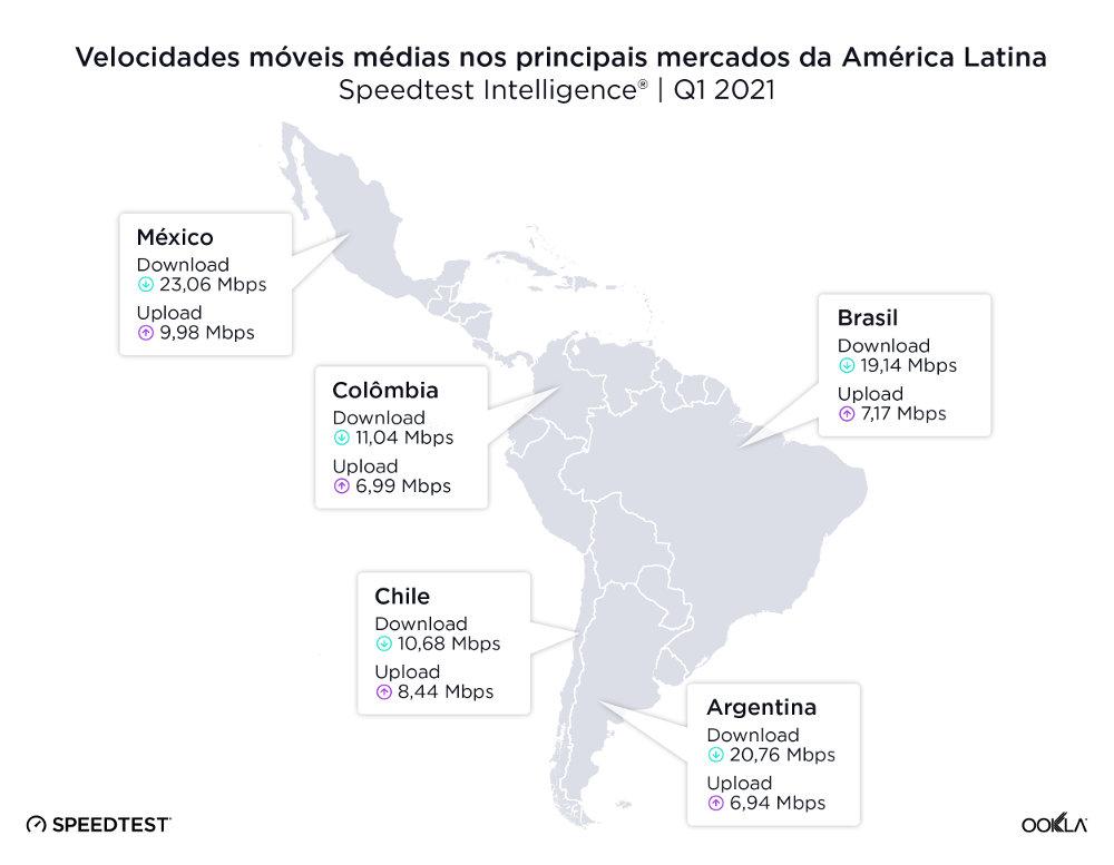 Velocidades móveis médias nos principais mercados da América Latina