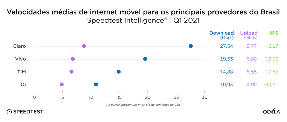 Velocidades médias de internet móvel para os principais provedores do Brasil