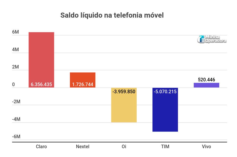 Saldo líquido na telefonia móvel