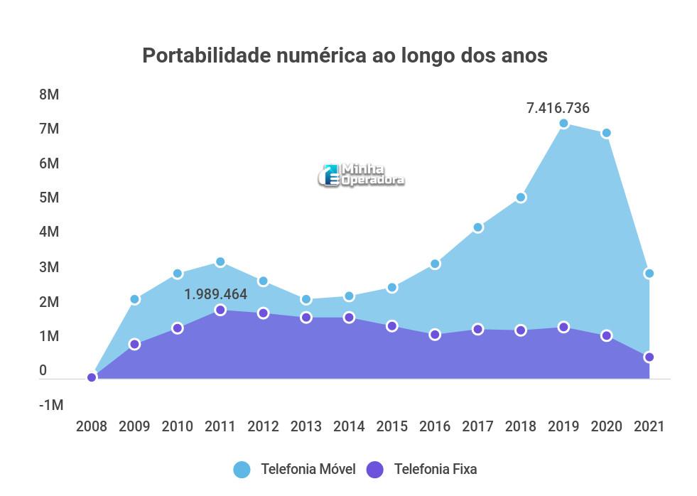 Portabilidade numérica ao longo dos anos