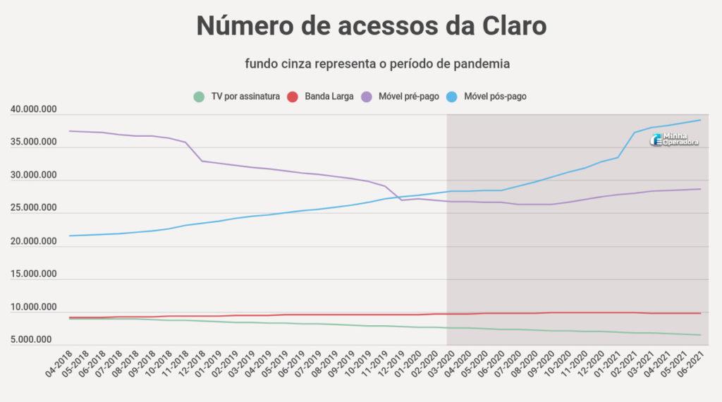 Número de acessos da Claro