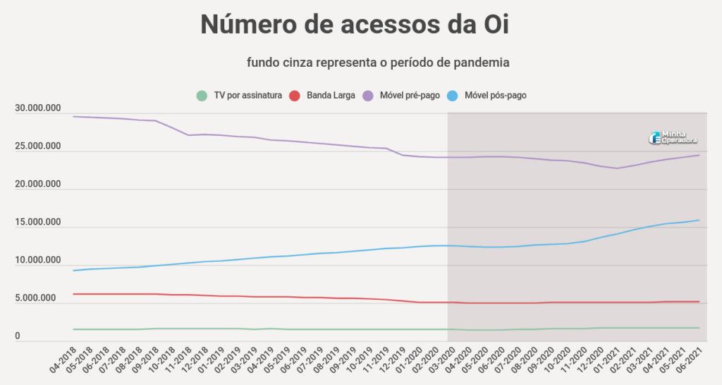 Número de acessos da Oi