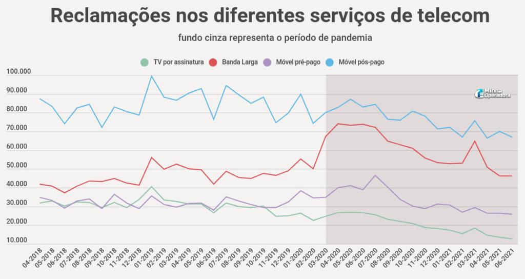 Reclamações nos diferentes serviços de telecom