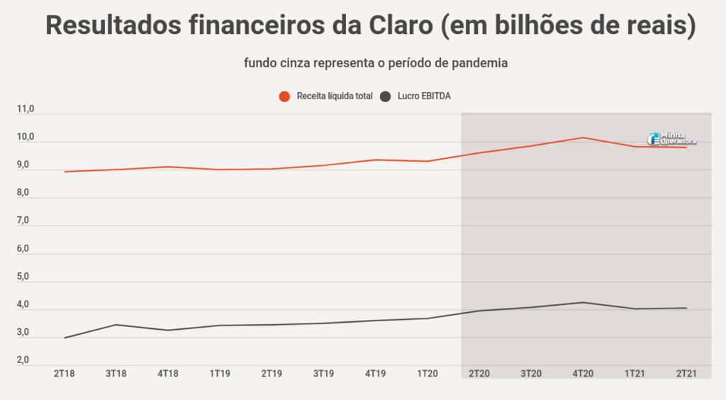 Resultados financeiros da Claro