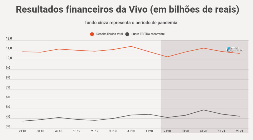 Resultados financeiros da Vivo