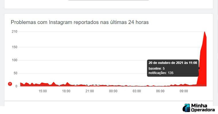 Instagram apresenta instabilidade nesta manhã de quarta-feira (20)